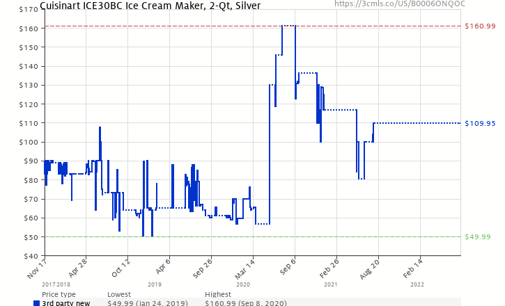 Amazon price history chart for Cuisinart ICE-30BC Pure Indulgence 2-Quart Automatic Frozen Yogurt, Sorbet, and Ice Cream Maker