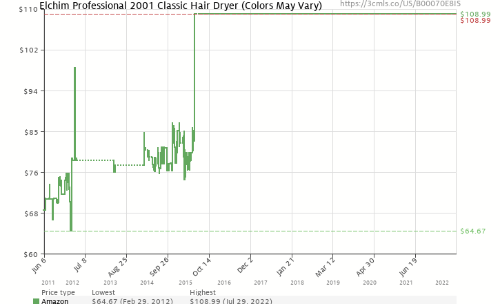 Amazon Price History Chart For Elchim Professional 2001 Classic Hair Dryer Colors May Vary
