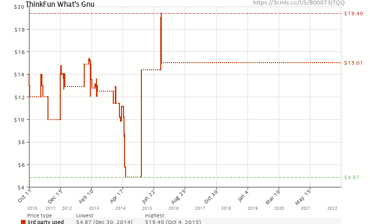 Amazon price history chart for ThinkFun What's Gnu