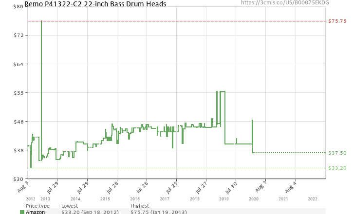 Amazon price history chart for Remo Powerstroke 4 Bass Drum Head, Clear, 22-inch Diameter, With FALAM Patch