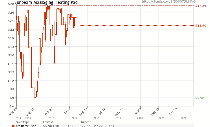 Amazon price history chart for Sunbeam 730-811 Heating Pad plus Massage