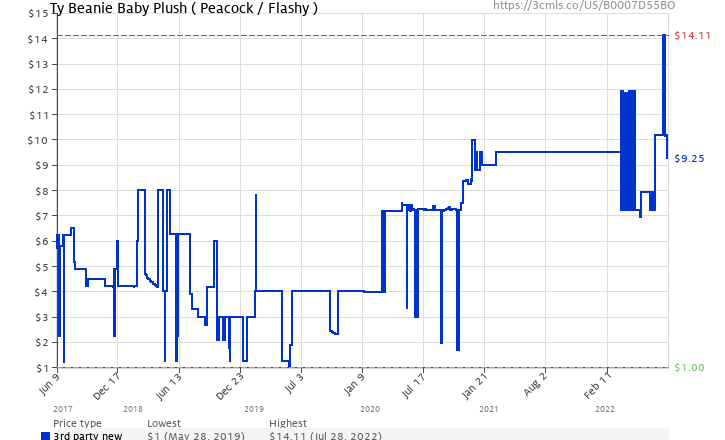 2d24718ab61 Amazon price history chart for Ty Beanie Baby Plush ( Peacock   Flashy )  (B0007D55BO