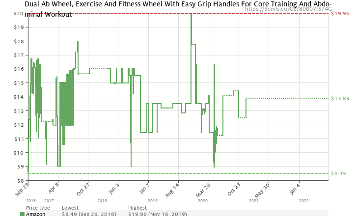 Amazon Price History Chart For Valeo Ab Roller Wheel Exercise And Fitness With Easy