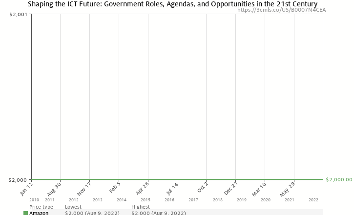 Amazon price history chart for Shaping the ICT Future: Government Roles, Agendas, and Opportunities in the 21st Century
