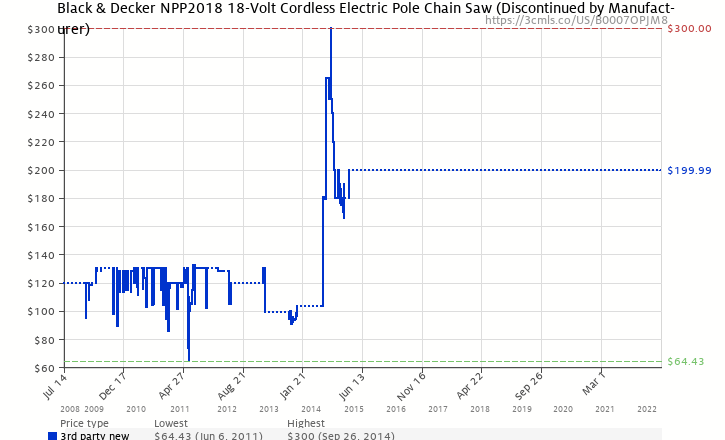 Amazon price history chart for Black & Decker NPP2018 18-Volt Cordless Electric Pole Chain Saw
