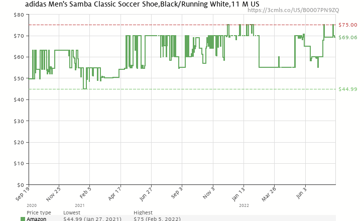 Amazon price history chart for adidas Men's Samba Classic Soccer Shoe,Black/Running White,11 M