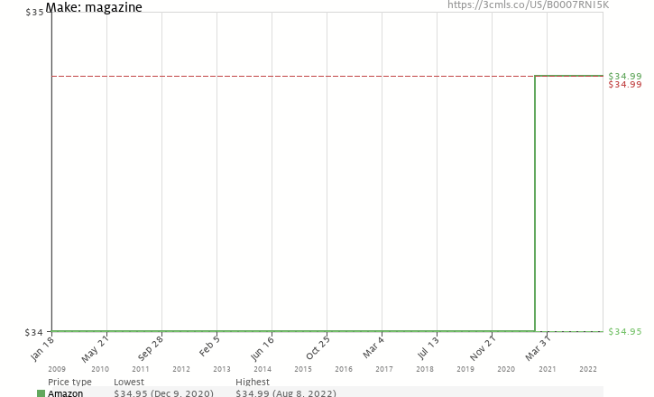 Amazon price history chart for MAKE: Technology on Your Time