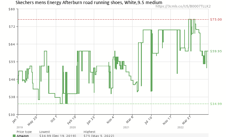 b4bcf5a5dc46 Amazon price history chart for Skechers Men s Energy Afterburn Lace-Up  Sneaker