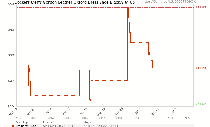 Amazon price history chart for Dockers Men's Gordon Cap Toe Oxford,Black,8 M US