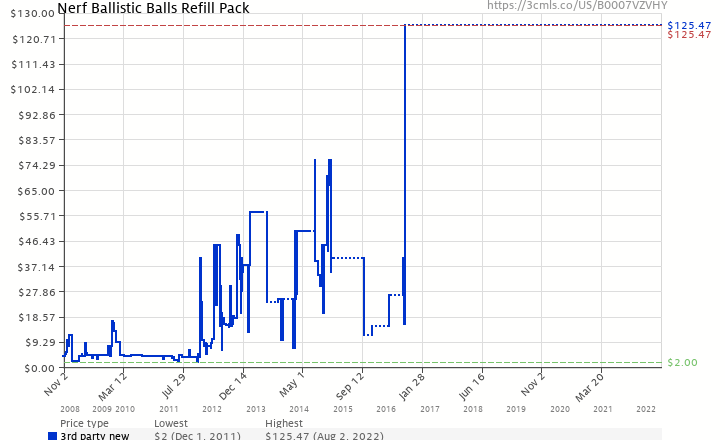 Nerf ballistic balls refill pack b0007vzvhy amazon price tracker amazon price history chart for nerf ballistic balls refill pack b0007vzvhy sciox Image collections