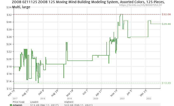 Amazon price history chart for ZOOB 125-Piece Set