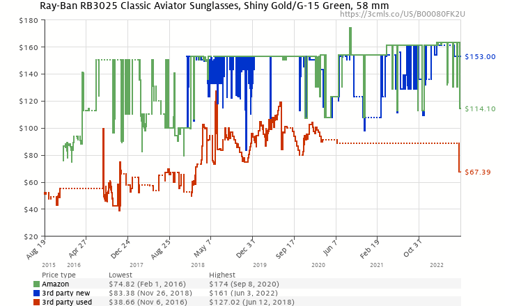 Amazon price history chart for Ray-Ban Unisex 3025 Aviator 58mm Original Arista/G-15xlt Lens
