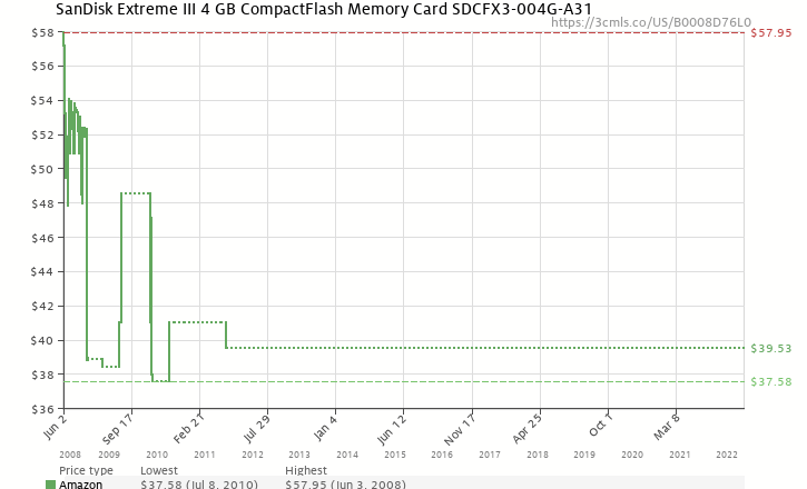 Amazon Price History Chart For SanDisk Extreme III 4 GB CompactFlash Memory Card SDCFX3 004G