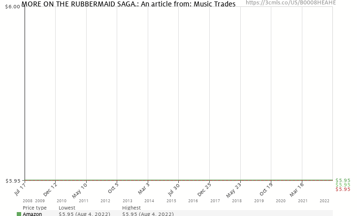 Amazon price history chart for MORE ON THE RUBBERMAID SAGA.: An article from: Music Trades