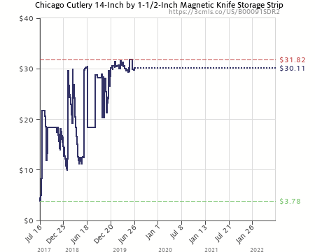 Beau Amazon Price History Chart For Chicago Cutlery 1063947 14 Inch By 1 1/