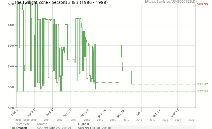 Amazon price history chart for The Twilight Zone - Seasons 2 & 3 (1986 - 1988)