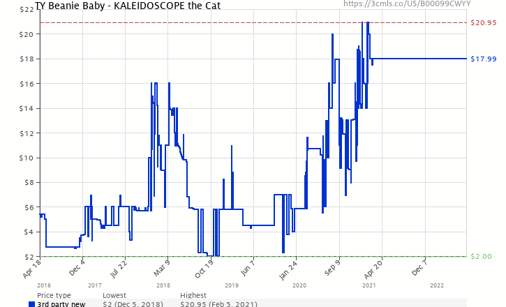8ae1cef5e34 Amazon price history chart for TY Beanie Baby - KALEIDOSCOPE the Cat  (B00099CWYY)