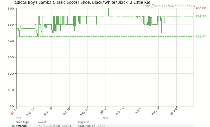 Amazon price history chart for adidas Samba Classic Leather Soccer Shoe (Toddler/Little Kid/Big Kid),Black/Runing White,2 M US Little Kid