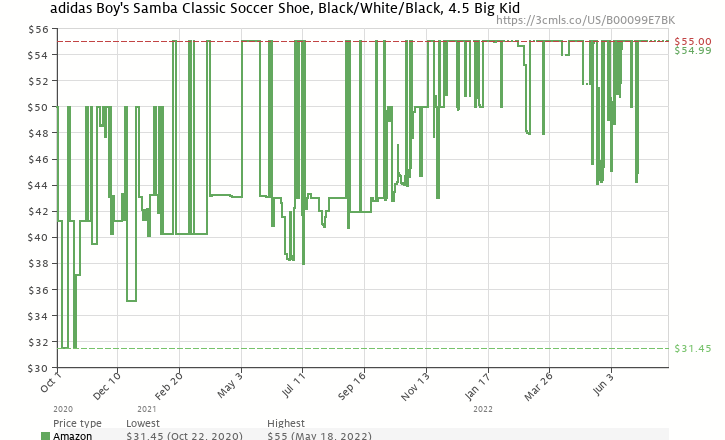 Amazon price history chart for adidas Samba Classic Leather Soccer Shoe (Toddler/Little Kid/Big Kid),Black/Runing White,4.5 M US Big Kid
