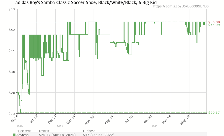 7b81ffdf65d Amazon price history chart for adidas Samba Classic Soccer Shoe Black White  6 M US