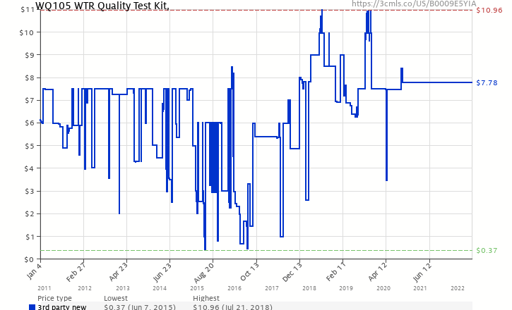 Pro lab water quality do it yourself test kit wq105 b0009e5yia amazon price history chart for pro lab water quality do it yourself test kit wq105 solutioingenieria Images