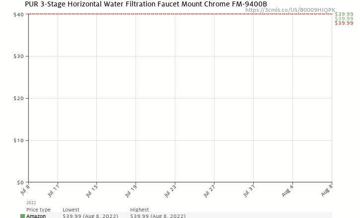 Amazon price history chart for PUR 3-Stage Horizontal Faucet Mount Chrome FM-9400B