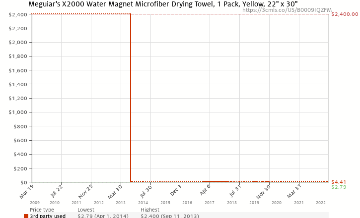 Amazon price history chart for Meguiar's Water Magnet Drying Towel