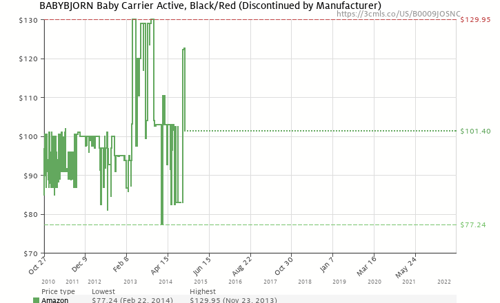 3763a8068d8 Amazon price history chart for BABYBJORN Baby Carrier Active