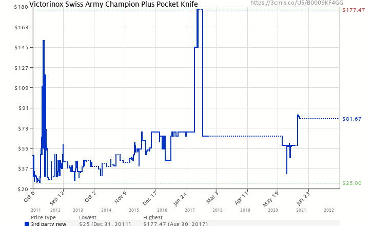 Amazon price history chart for Victorinox Swiss Army Champion Plus Pocket Knife