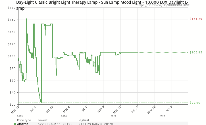 Amazon price history chart for Uplift Technologies DL930 Day-Light 10,000 Lux SAD (Seasonal Affective Disorder) Lamp