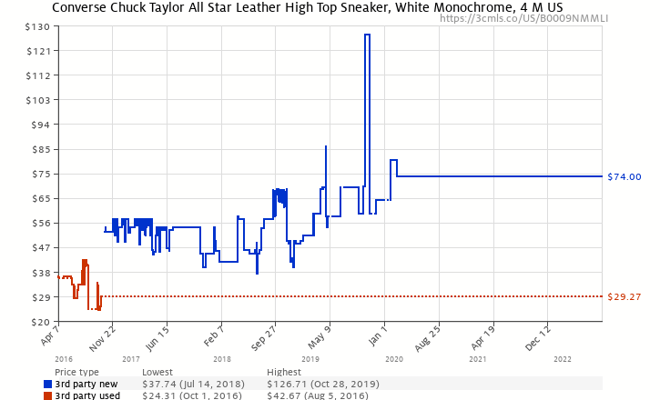 081abed0df62 Amazon price history chart for Converse Chuck Taylor All Star Leather High  Top Sneaker White Monochrome