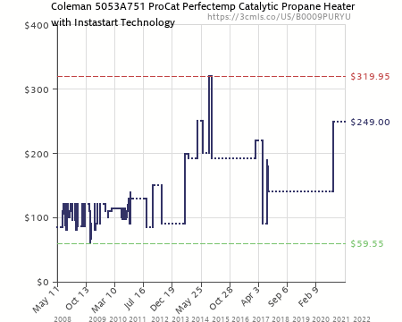 Amazon price history chart for Coleman 5053A751 ProCat Perfectemp Catalytic Propane Heater with Instastart Technology (  sc 1 st  camelcamelcamel.com & Coleman 5053A751 ProCat Perfectemp Catalytic Propane Heater with ...
