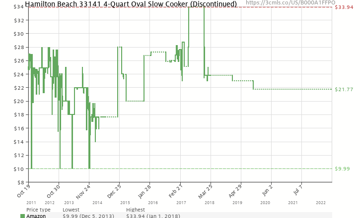 Amazon price history chart for Hamilton Beach 33141 4-Quart Oval Slow Cooker