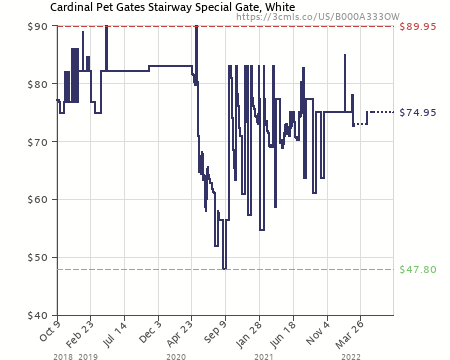 Amazon Price History Chart For Cardinal Pet Gates Stairway Special Gate,  White (B000A333OW)