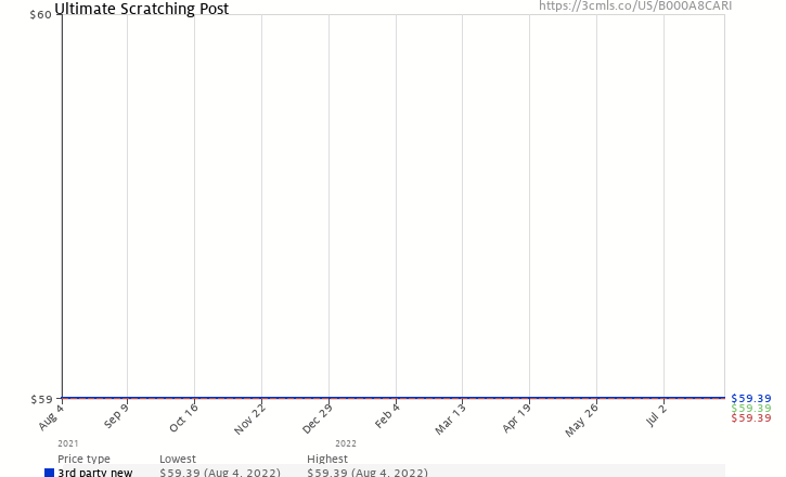 Amazon price history chart for Ultimate Scratching Post