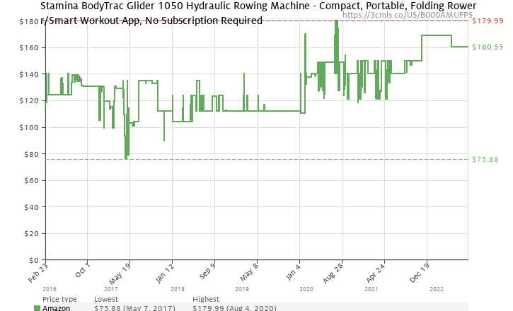 Amazon price history chart for Stamina Body Trac Glider 1050 Rowing Machine