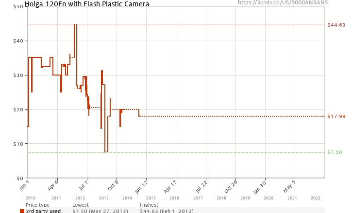 Amazon price history chart for Holga 145120 120Fn with Flash Plastic Camera