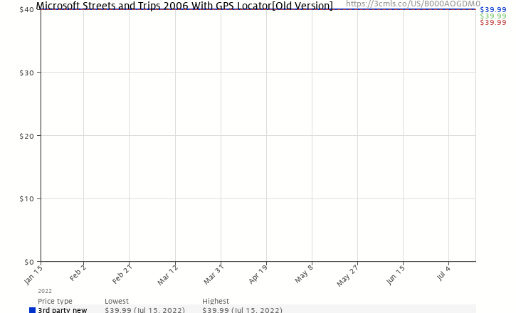 Amazon price history chart for Microsoft Streets and Trips 2006 With GPS Locator[Old Version]