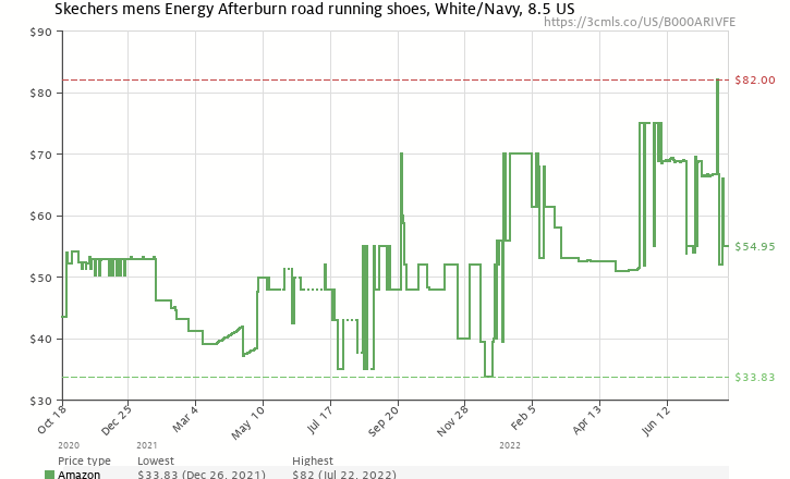 726e169ffcf8 Amazon price history chart for Skechers Men s Energy Afterburn Lace-Up  Sneaker