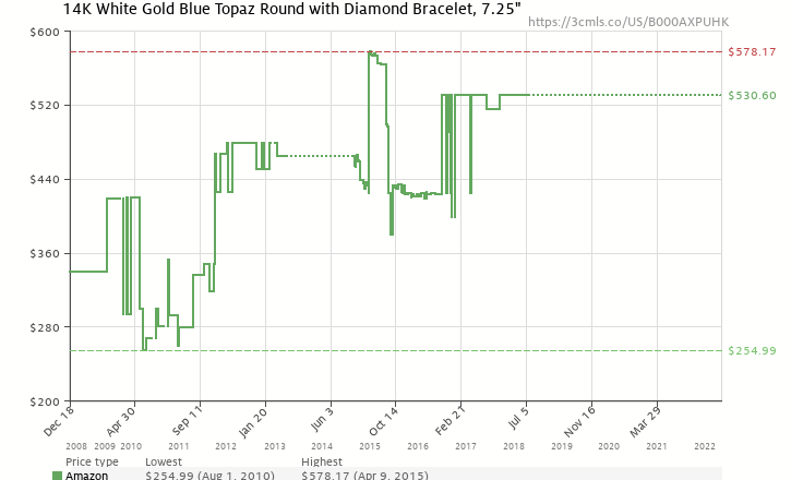 Amazon price history chart for 14k White Gold Blue Topaz and Diamond Tennis Bracelet, 7.25""