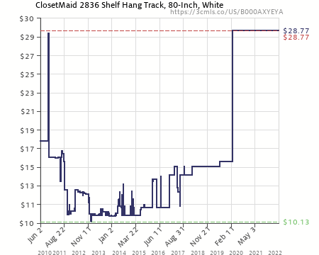 Superior Amazon Price History Chart For ClosetMaid 80 Inch ShelfTrack Hang Track,  White #2836