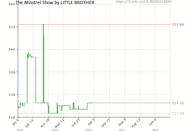 Price history of Little Brother – The Minstrel Show