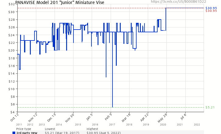 "Amazon price history chart for PanaVise Model 201 ""Junior"" Miniature Vise"
