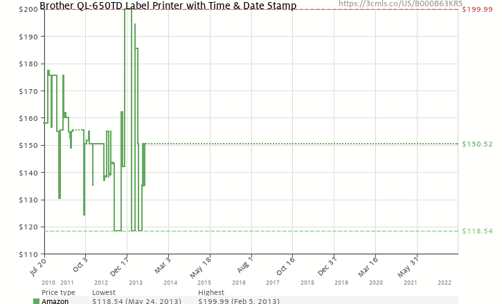 Amazon Price History Chart For Brother QL 650TD Label Printer With Time Date Stamp