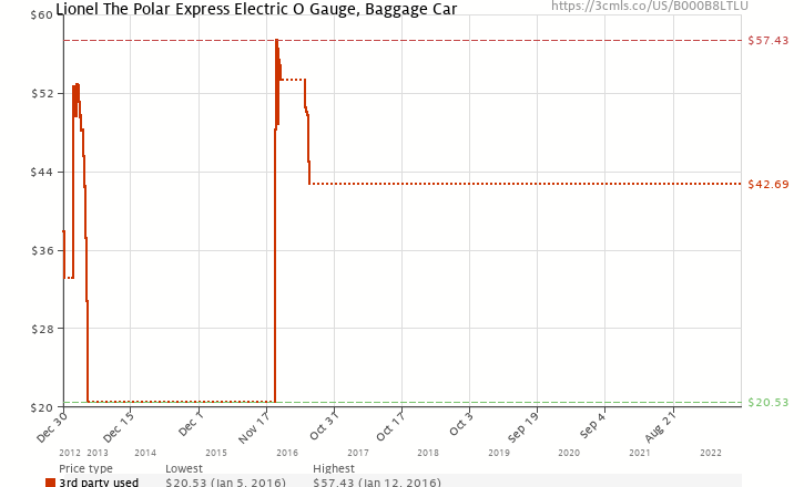 Amazon price history chart for Lionel Polar Express Baggage Car