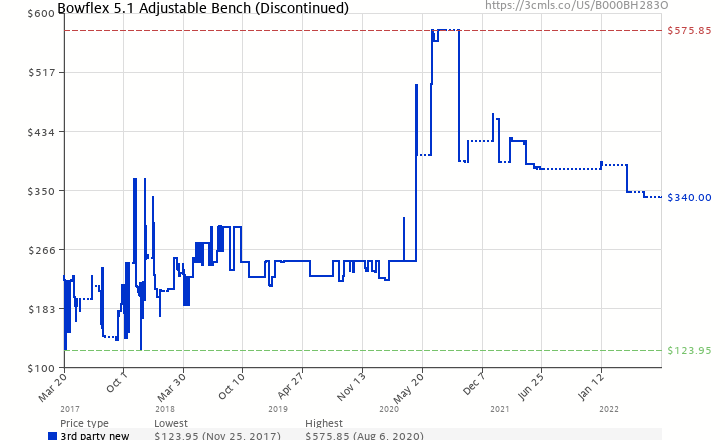 Amazon price history chart for Bowflex SelectTech Adjustable Bench Series 5.1