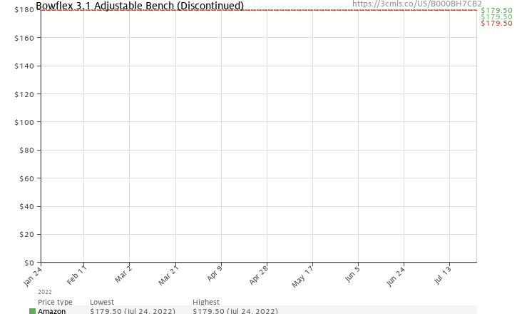 Amazon price history chart for Bowflex SelectTech Adjustable Bench Series 3.1
