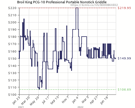 Attirant Amazon Price History Chart For Broil King PCG 10 Professional Portable  Nonstick Griddle (B000BKXE02