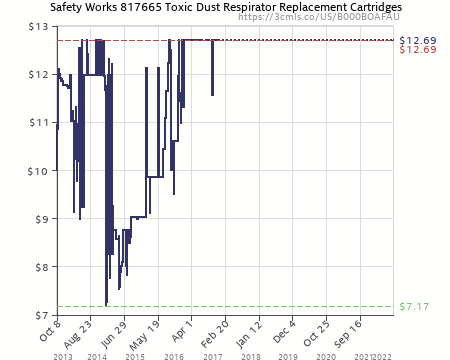 Amazon Price History Chart For Safety Works 817665 Toxic Dust Respirator  Replacement Cartridges (B000BOAFAU)