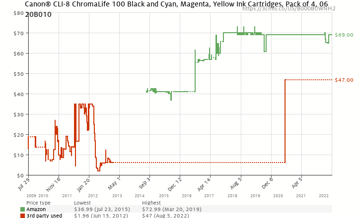 Amazon price history chart for Canon CLI-8 4-Color Ink Tanks